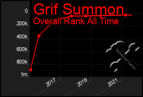 Total Graph of Grif Summon