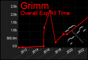 Total Graph of Grimm