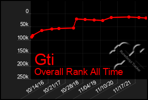 Total Graph of Gti
