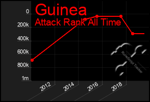 Total Graph of Guinea