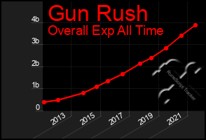 Total Graph of Gun Rush