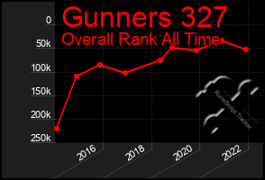 Total Graph of Gunners 327