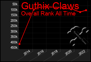 Total Graph of Guthix Claws