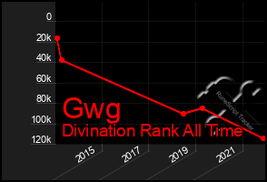 Total Graph of Gwg
