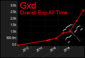 Total Graph of Gxd