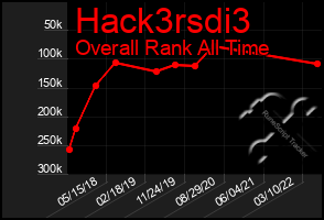 Total Graph of Hack3rsdi3