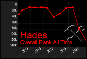 Total Graph of Hades