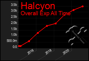 Total Graph of Halcyon