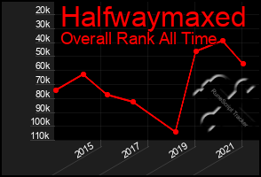 Total Graph of Halfwaymaxed