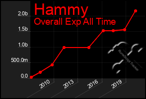 Total Graph of Hammy