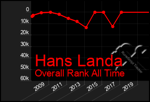 Total Graph of Hans Landa