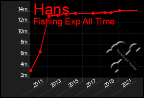 Total Graph of Hans