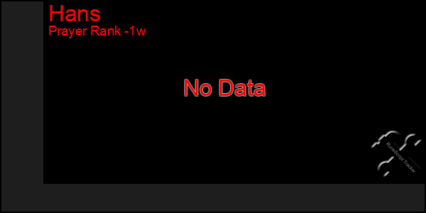 Last 7 Days Graph of Hans