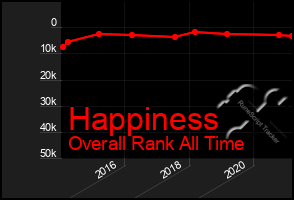 Total Graph of Happiness