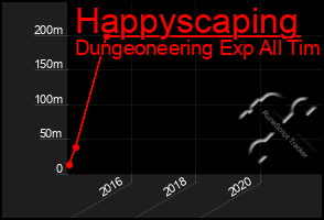 Total Graph of Happyscaping