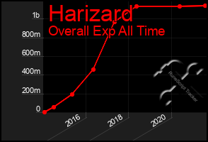 Total Graph of Harizard