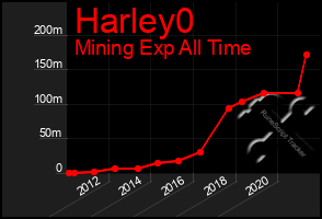 Total Graph of Harley0