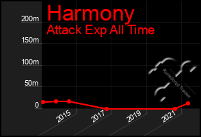 Total Graph of Harmony