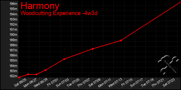 Last 31 Days Graph of Harmony