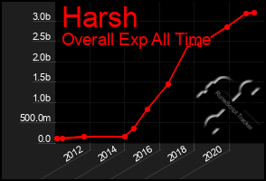 Total Graph of Harsh