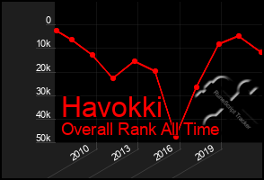 Total Graph of Havokki
