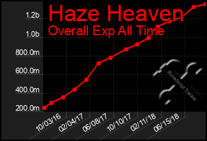 Total Graph of Haze Heaven