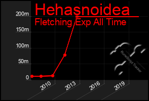 Total Graph of Hehasnoidea