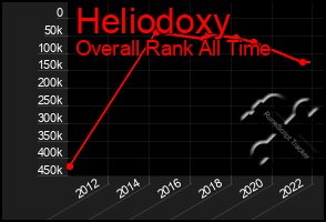Total Graph of Heliodoxy