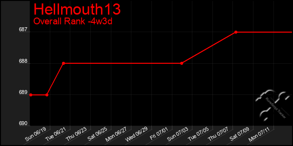 Last 31 Days Graph of Hellmouth13