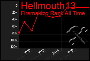 Total Graph of Hellmouth13