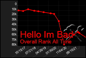 Total Graph of Hello Im Bad