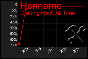 Total Graph of Hennemo