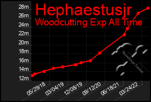 Total Graph of Hephaestusjr