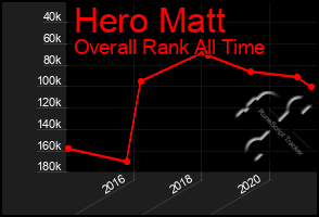 Total Graph of Hero Matt