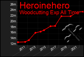 Total Graph of Heroinehero