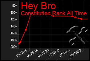 Total Graph of Hey Bro