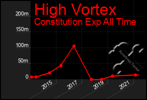 Total Graph of High Vortex