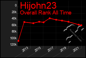 Total Graph of Hijohn23