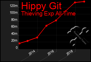 Total Graph of Hippy Git