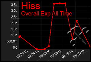 Total Graph of Hiss
