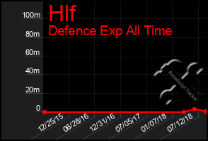 Total Graph of Hlf