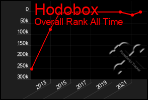 Total Graph of Hodobox