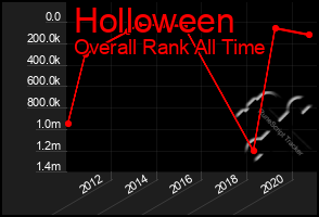 Total Graph of Holloween