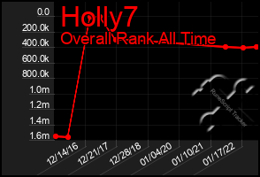 Total Graph of Holly7