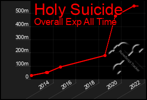 Total Graph of Holy Suicide