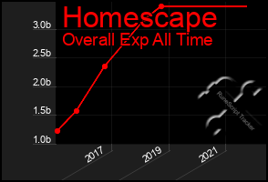 Total Graph of Homescape