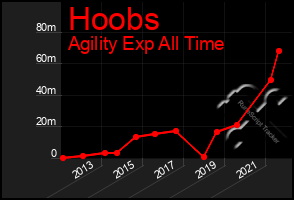 Total Graph of Hoobs