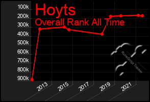 Total Graph of Hoyts