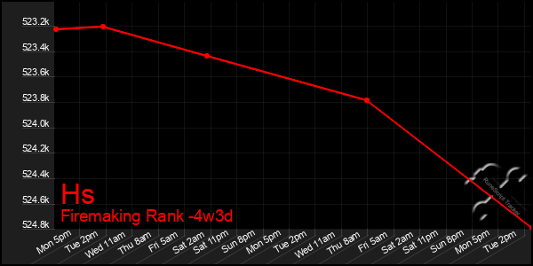 Last 31 Days Graph of Hs
