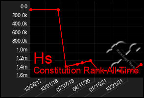 Total Graph of Hs